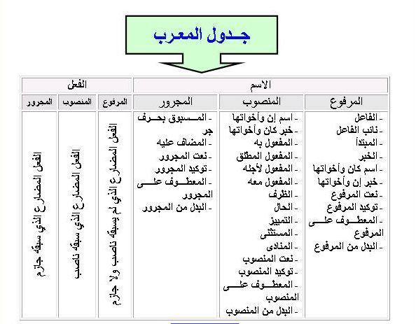 حروف الجزم Learning Arabic Arabic Langauge Arabic Worksheets