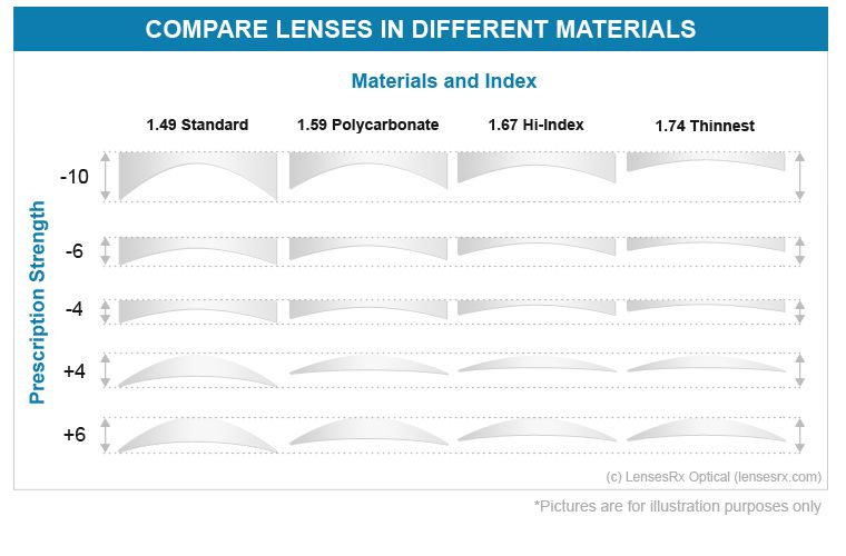 a3637585c6 1.67 High Index Lenses