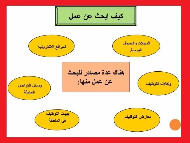 واد كنيس ابحث عن عمل في الجزائر سائق البحث عن عمل في الصحراء الجزائرية 2020 البحث عن عمل في الجزائر عن طريق الإنترنت بحث عن In 2021 Business Solutions Pie Chart Chart