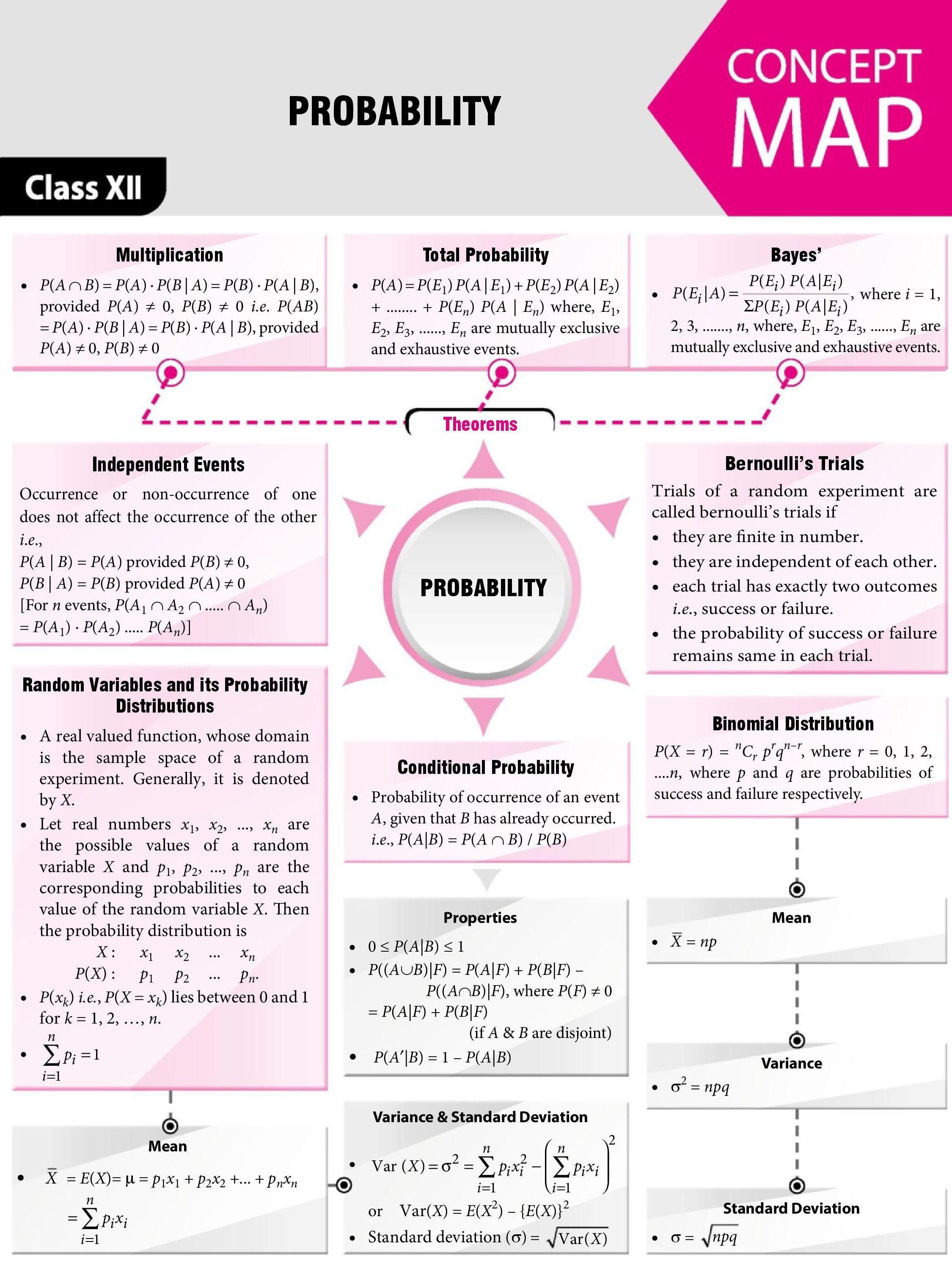 Probability Mathematics Probability Math Studying Math Mathematics Worksheets [ 2999 x 2250 Pixel ]