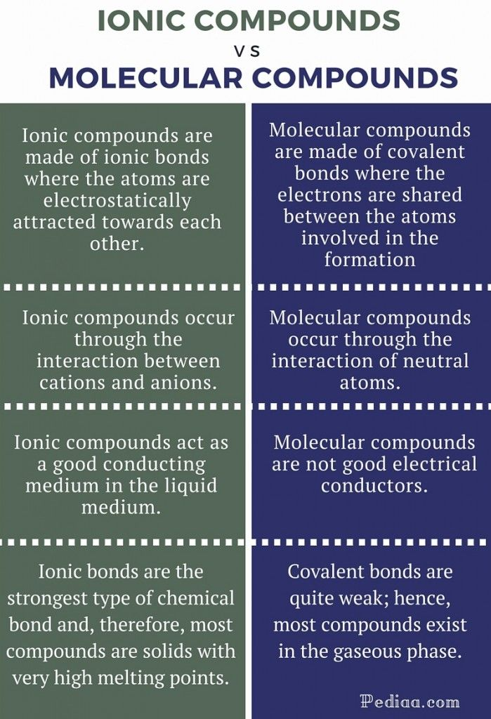 Difference Between Ionic and Molecular Compounds - infographic ...