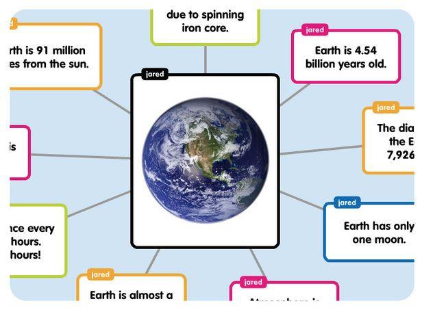 faire une carte mentale en ligne Popplet : création de cartes mentales en ligne et sur iPad | Carte
