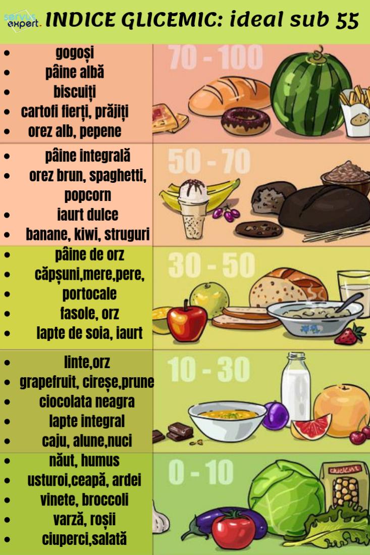 varicoză în timpul alimentelor brute