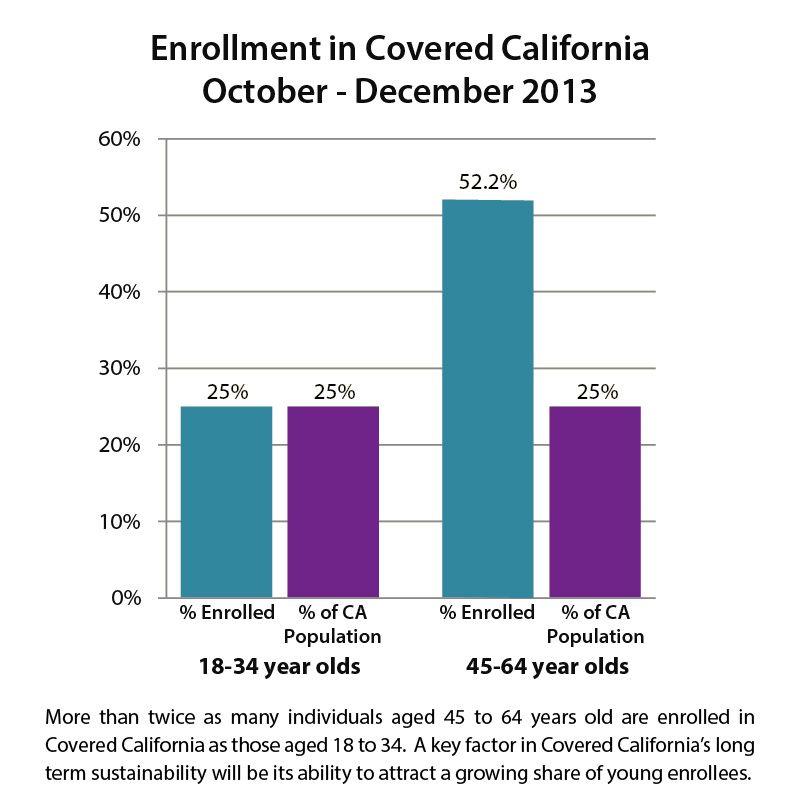 Enrollment in covered california october december 2013