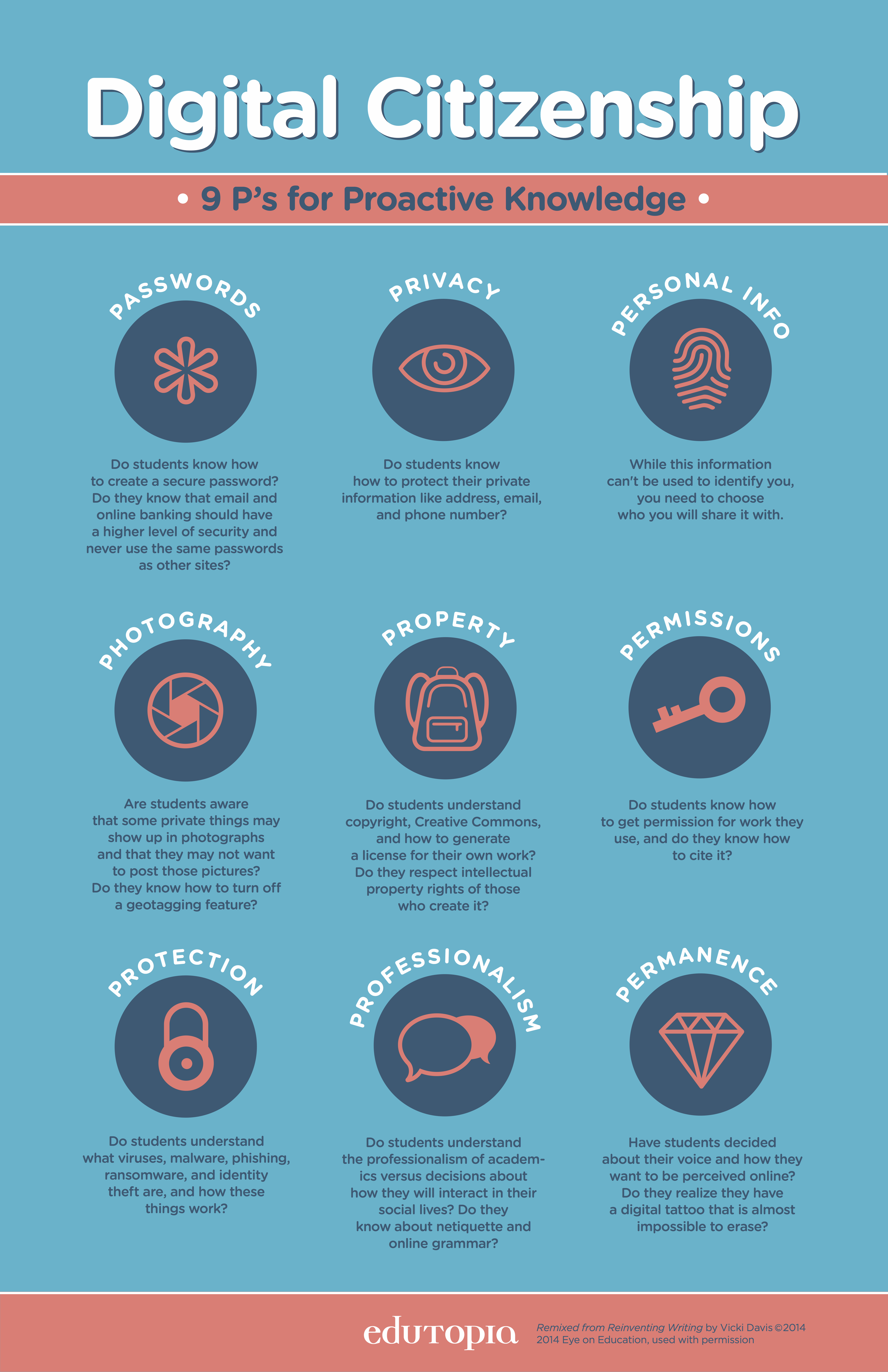 Passwords, property, and permanence. Oh my! The 9 P's for proactive digital citizenship knowledge via @coolcatteacher