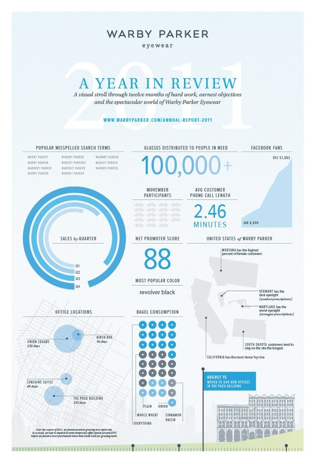Warby Parker A Year In Review Interactive Infographic Annual Report With Images Interactive Infographic Infographic Infographic Layout
