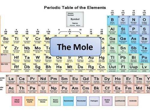 New Aqa Gcse Chemistry Calculating Moles Lesson