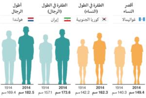الوزن المثالي بالنسبة لطول ووزن الجسم ومقاييس كتلة الجسم المثالية Tall Guys Average Height For Women Women