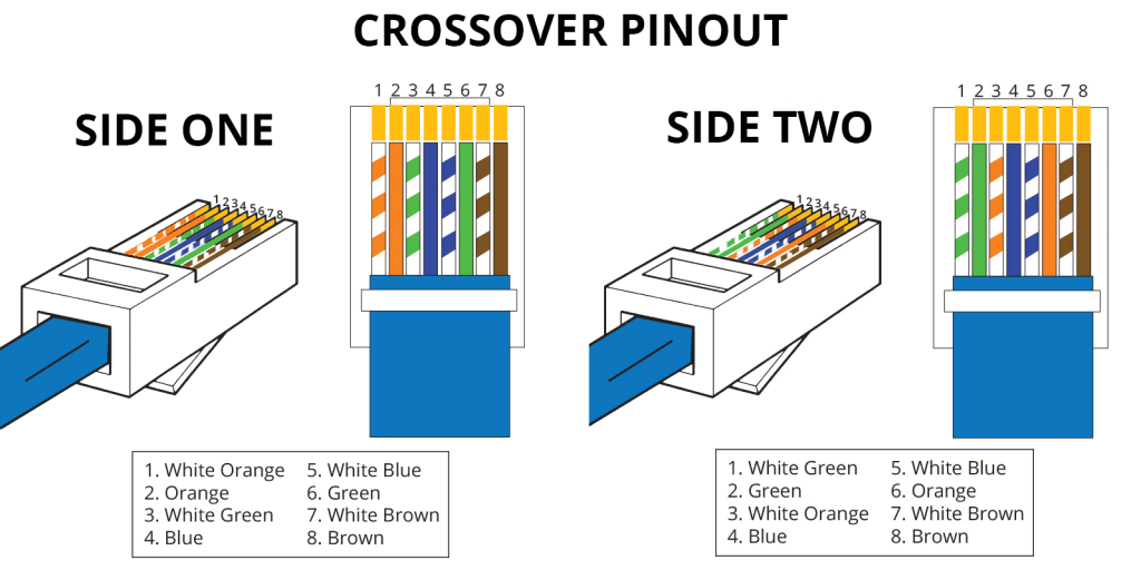 RJ45 Pinout & Wiring Diagrams for Cat5e or Cat6 Cable in