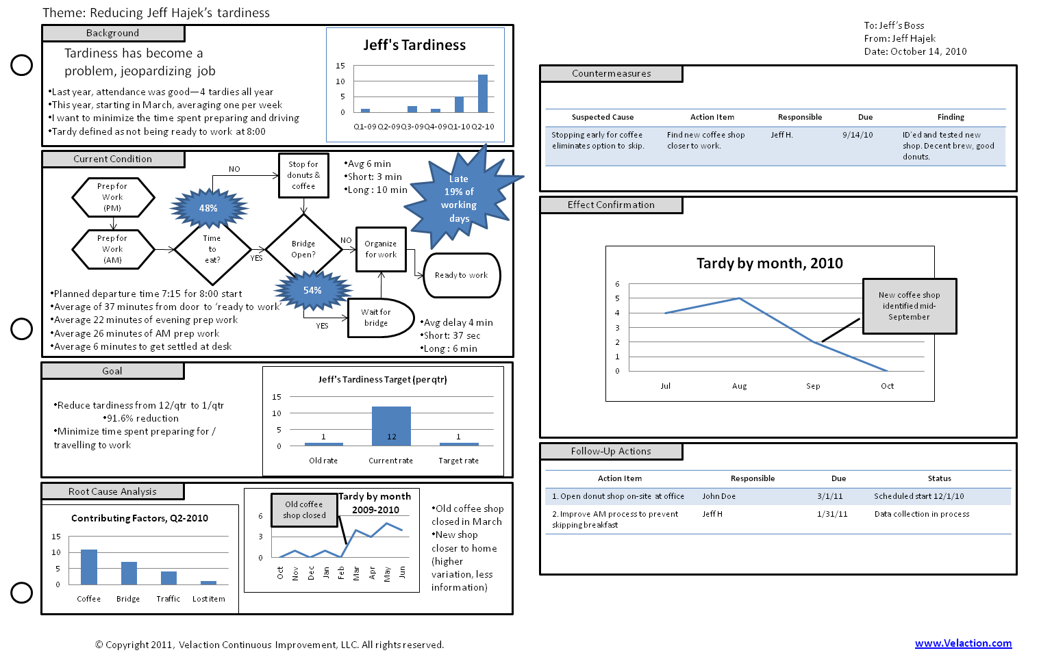 A Template A Tool To Organize And Summarize Content At A High
