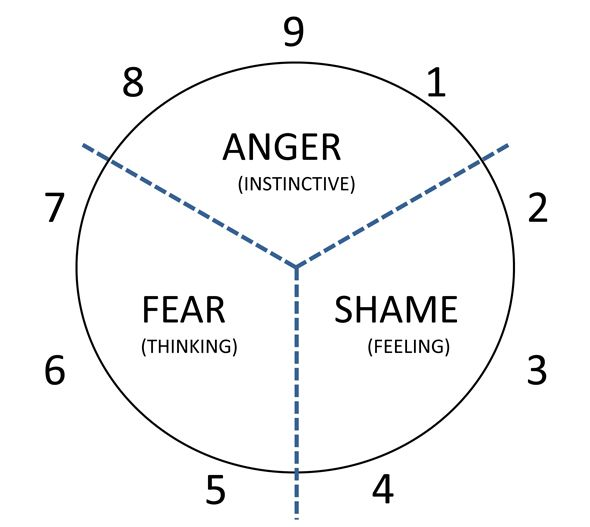 Personality Tools: Understanding the Enneagram (from a