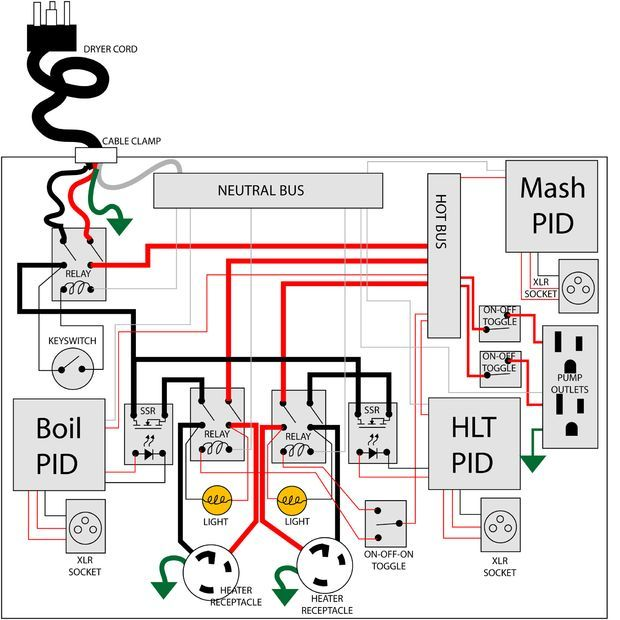 electric brewery biab wiring diagram brewing electric brewery control panel on the cheap