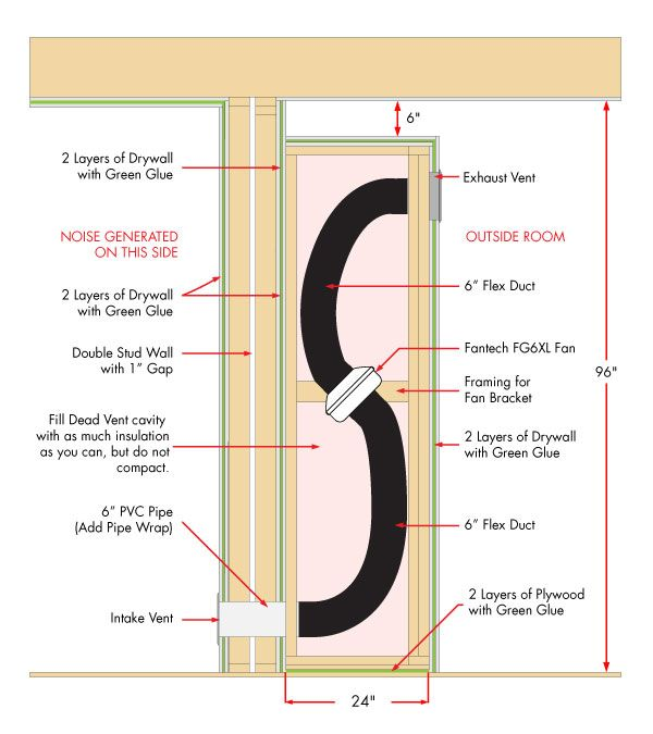 How to ventilate a sealed room | Sonic Beauty Source Book | Home