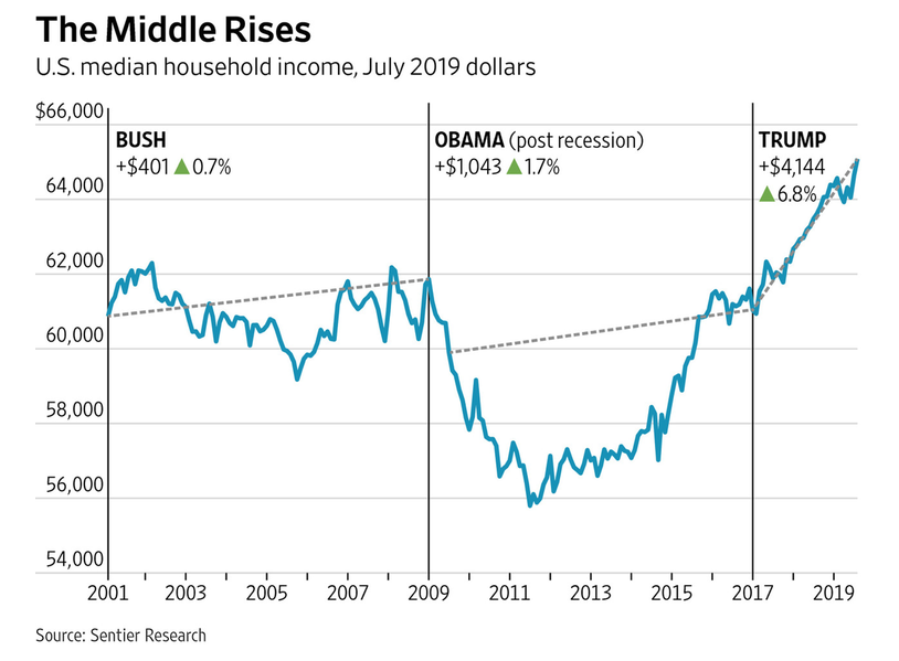 Thanks To Trump Median Household Income At Highest Level Ever Americans For Tax Reform Median Household Income Household Income Income