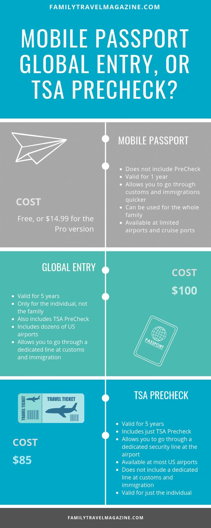 Which will work best for you? Mobile passport, global