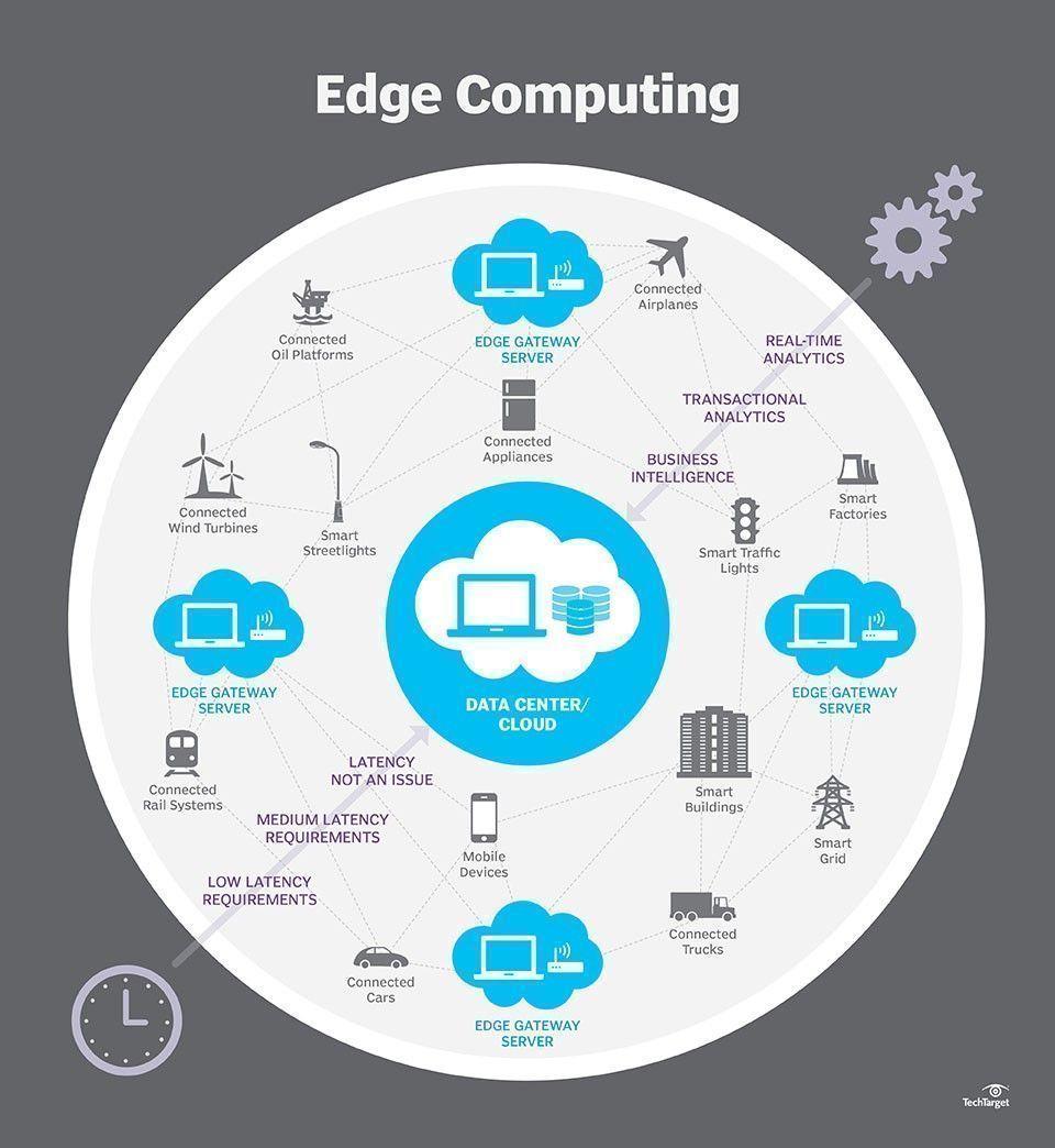 Digitaltransformation Edgecomputing Cloudcomputing Iot Iiot Computer Basics Iot Digital Transformation
