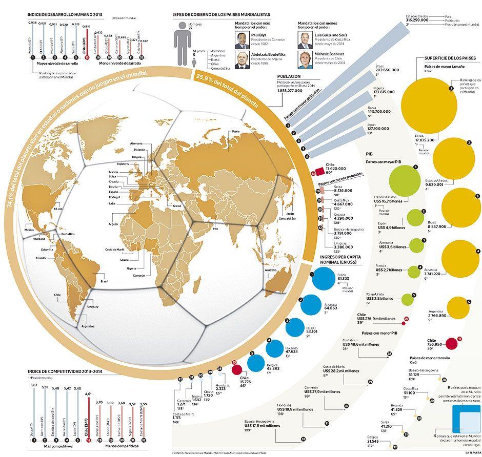 El mapa geopolítico del Mundial   Mundo   LA TERCERA