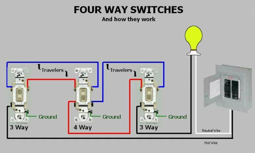 Four Way Switches How They Work Home Electrical Wiring Home Automation System House Wiring