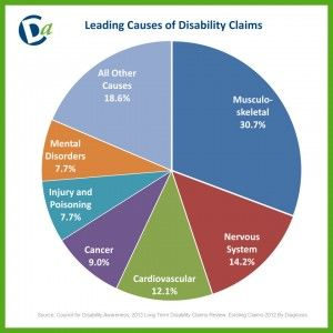 Let S Get The Facts Straight On Disabilities And The Need For