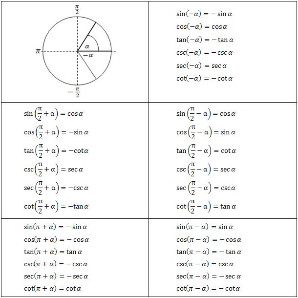 Trigonometric Equations  Trigonomtrie    Equation