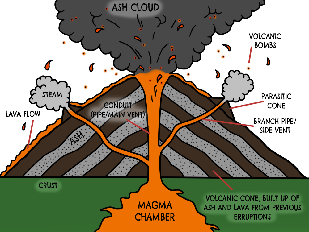 Labeled Diagram Of A Shield Volcano Fresh Volcano Diagram Google Search Learn Schematic Diagram Volcano Projects Shield Volcano Volcano Model