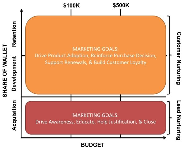 RAD marketing goals