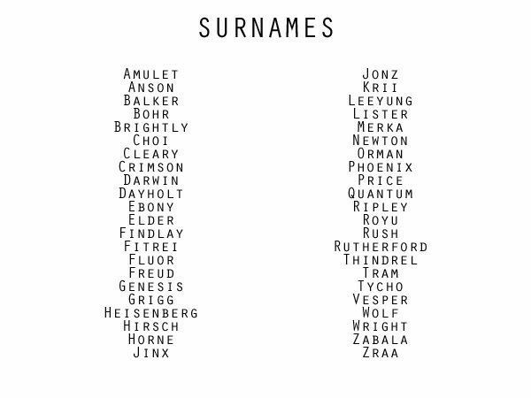 Surnames Names (With images)   Writing inspiration ...
