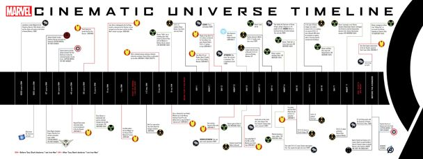 The Marvel Cinematic Universe Timeline From The Art Of Marvel S The Avengers Marvel Cinematic Universe Timeline Marvel Cinematic Universe Marvel Cinematic