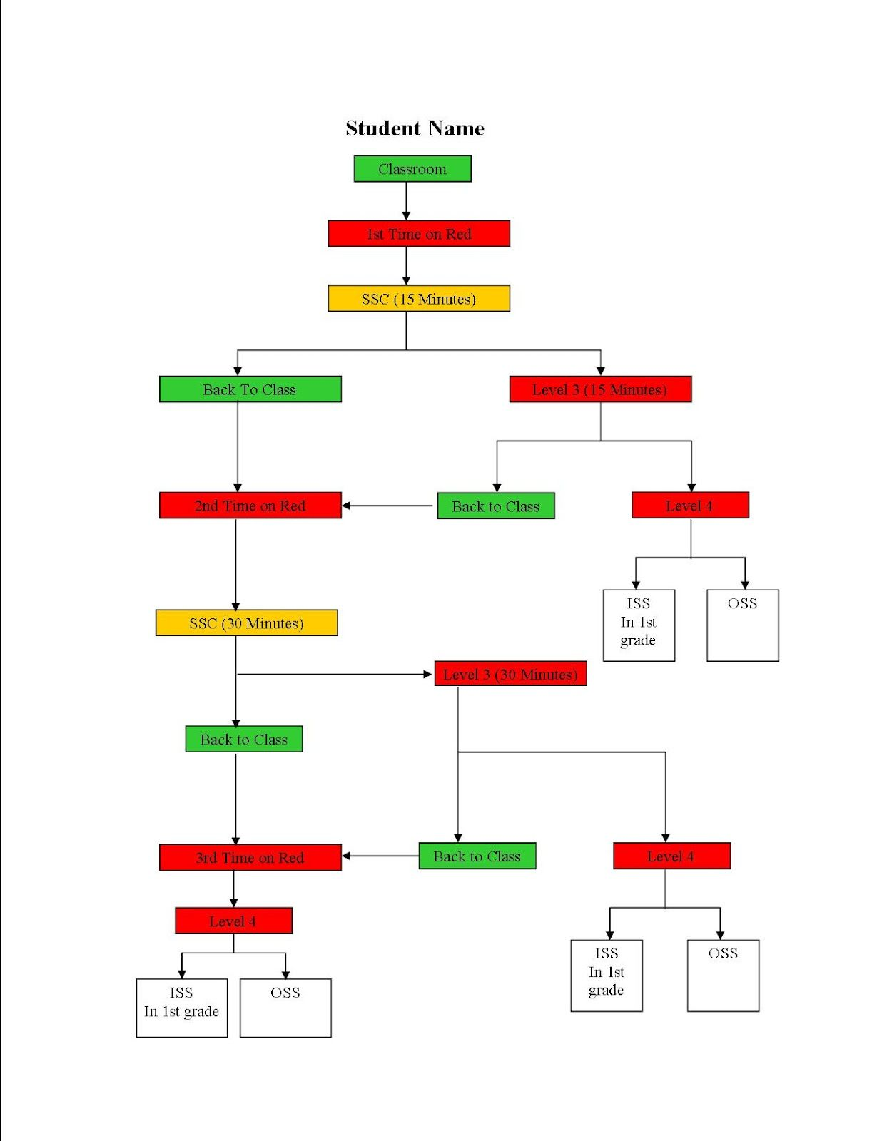 Consequences Flow Chart  Behavior Management