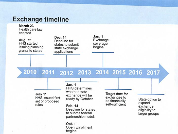 Affordable Health Care Act Implementation Timeline Aca Help