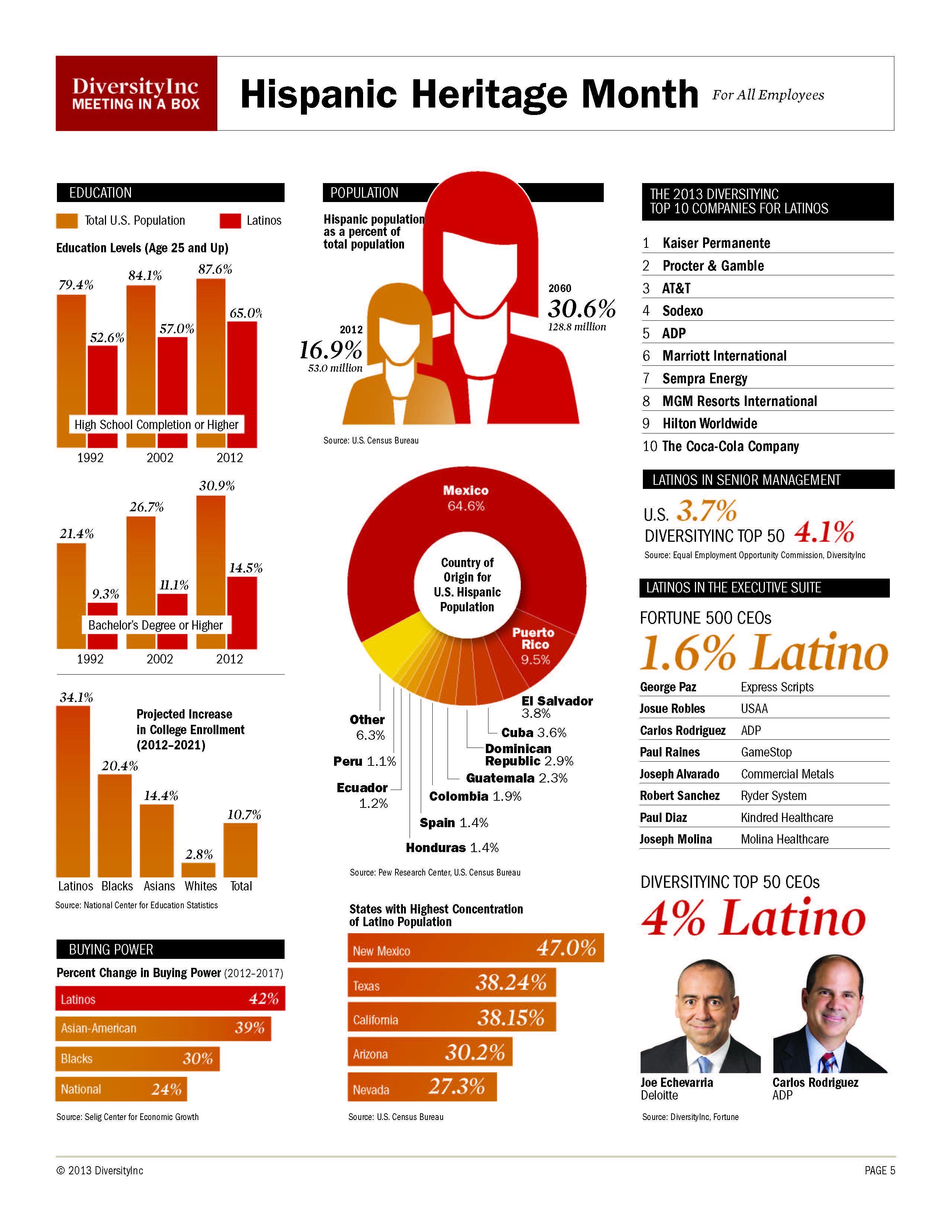 Hispanic Heritage Month Facts Amp Figures