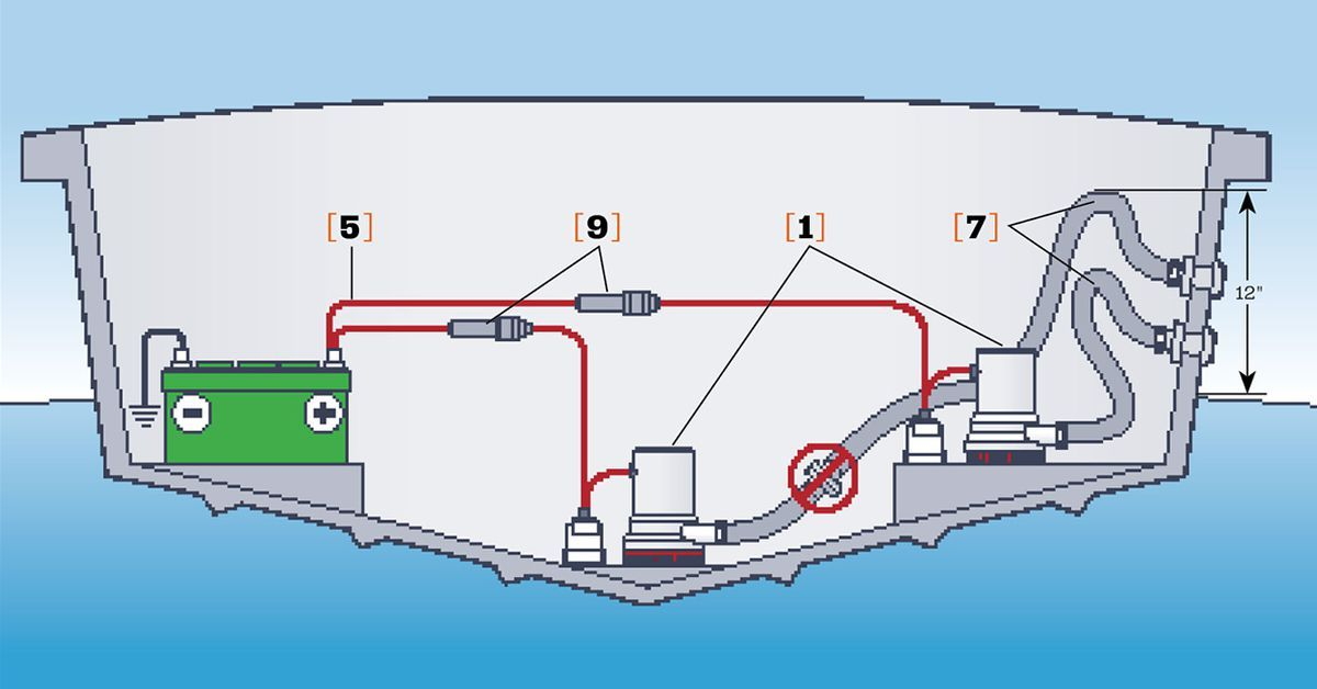 Tips To Help You Choose The Right Bilge Pump For Your Boat Boat Wiring Boat Plans Boat