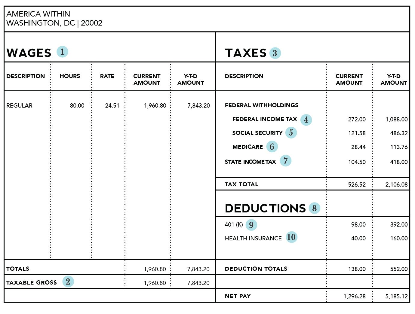 Paystub   How To Understand Your Paycheck  Things Lost If