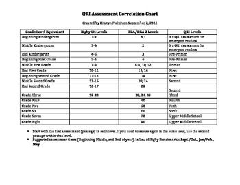 Qri Rigby Dra Correlation Chart For Reading Reading Resource Room Reading Inventory Writing Strategies