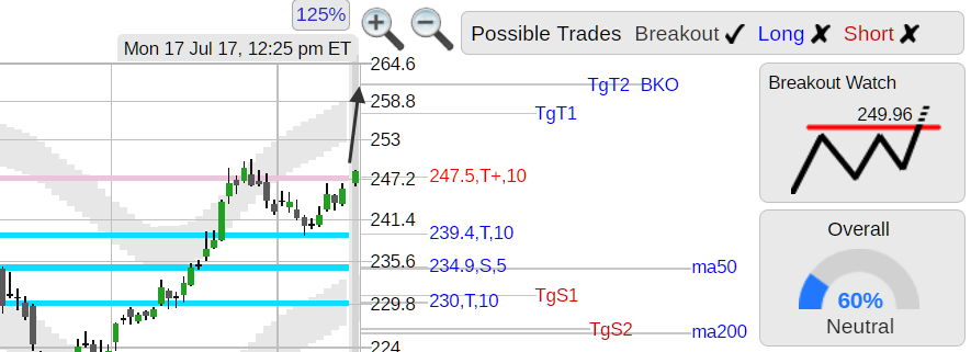 5a38eee2811 StockConsultant.com - $AGN (AGN) Allergan stock moving higher, breakout  watch