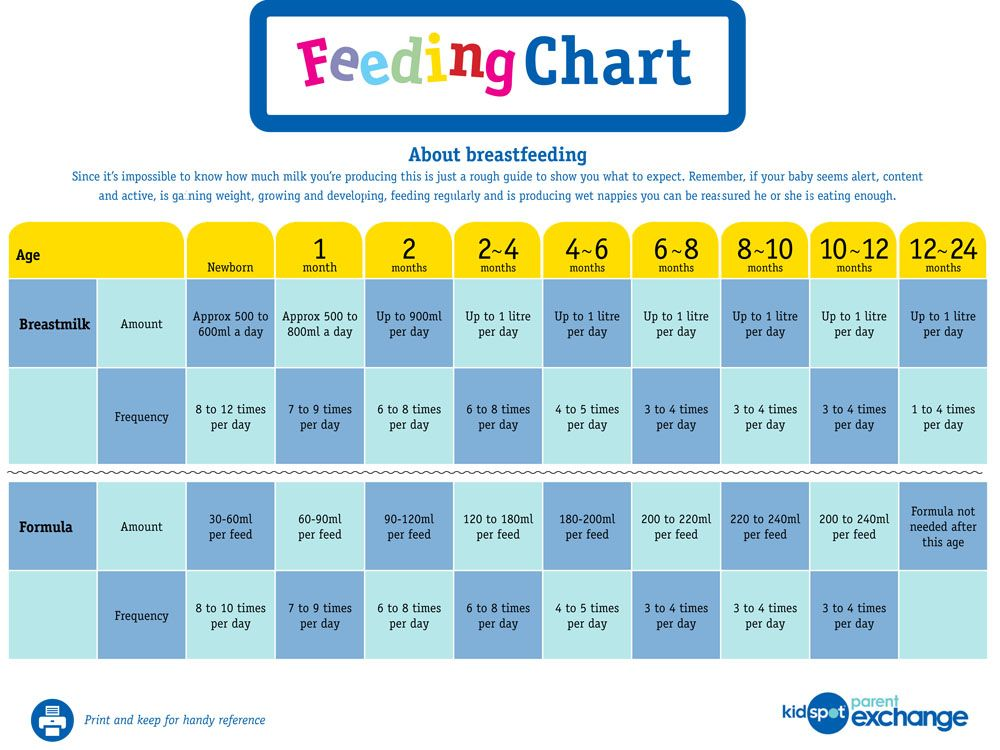 Handy guide for new mums: how much milk your baby needs each day ...