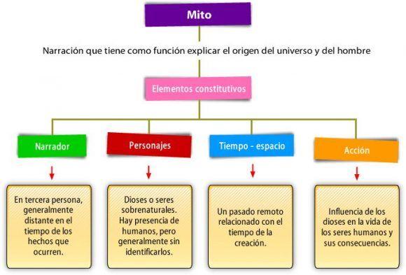 Estructura Del Mito Mitos Y Leyendas Tipos De Texto Y