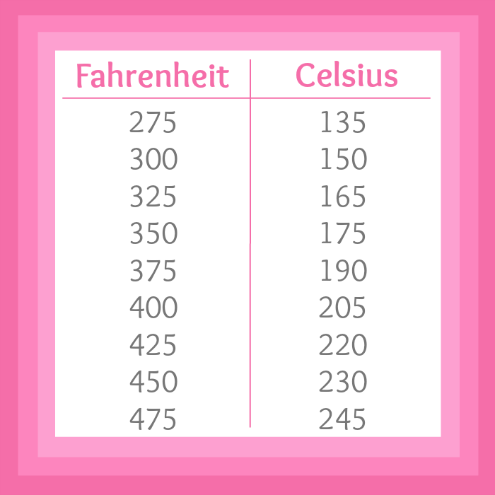 Printable Conversion Chart Series Chapter Two Fahrenheit To