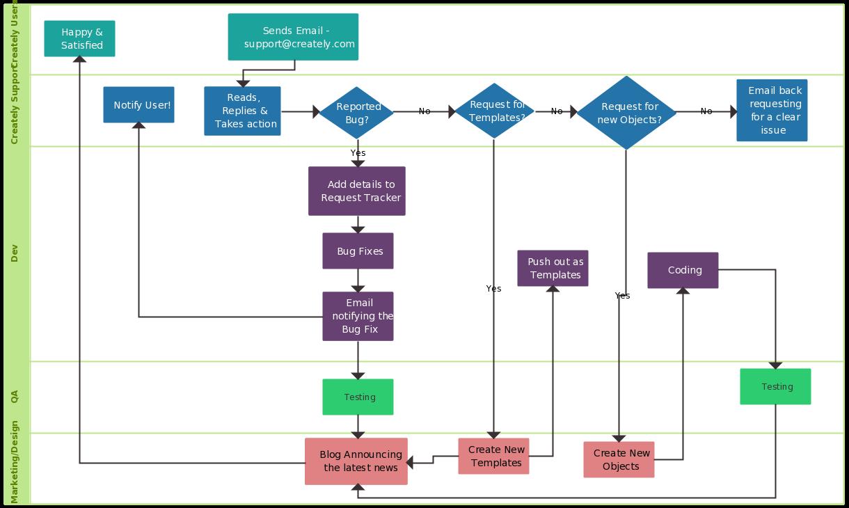 hight resolution of support process flowchart template
