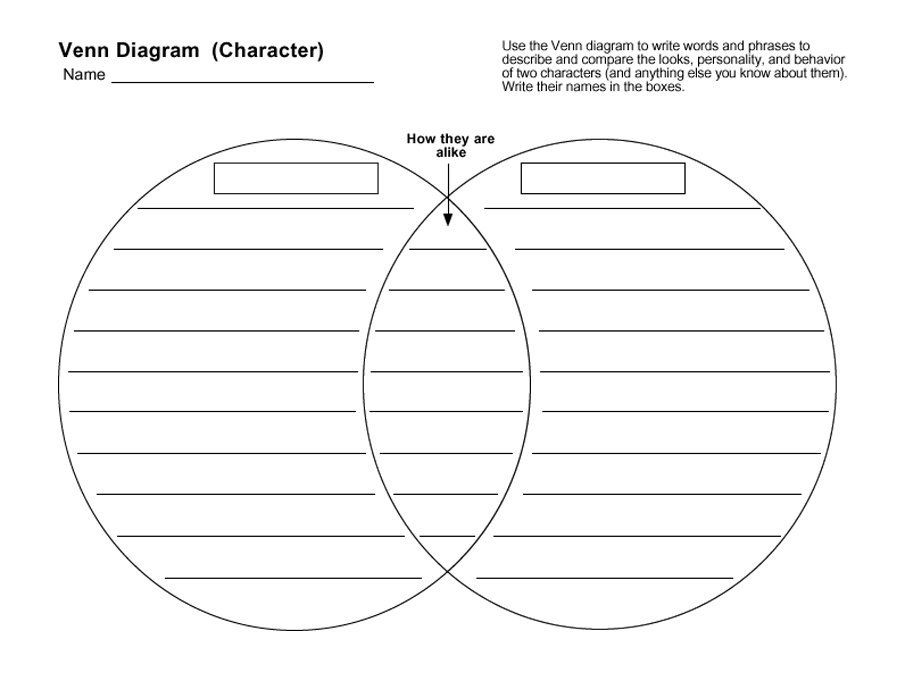 Venn Diagrams Are Important And Very Effective In Notetaking Because It Shows The Similarities And D Venn Diagram Template Venn Diagram Printable Venn Diagram