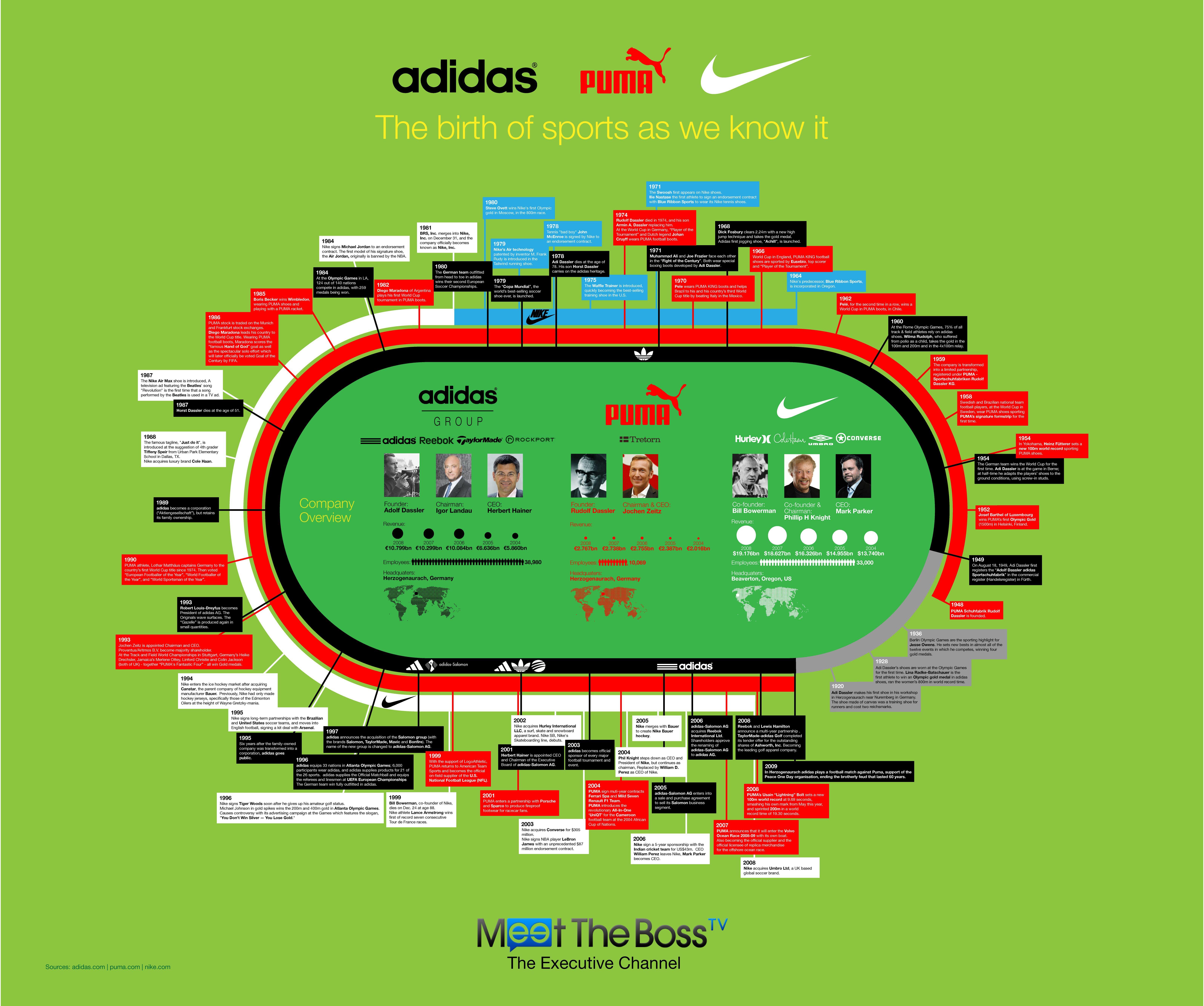 info pour 4a40f 07719 Infographic) Adidas Vs. Puma Vs. Nike   Sportswear Industry ...