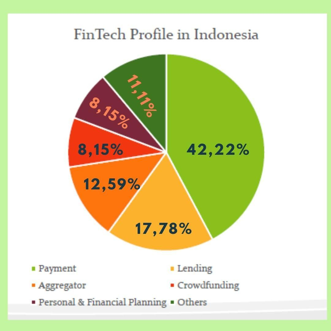 Beberapa Sektor Dari Fintech Di Indonesia Dan Persentase Persebarannya Life Mahasiswa Fintech Facebook Millennials Jaka How To Plan Fintech Crowdfunding