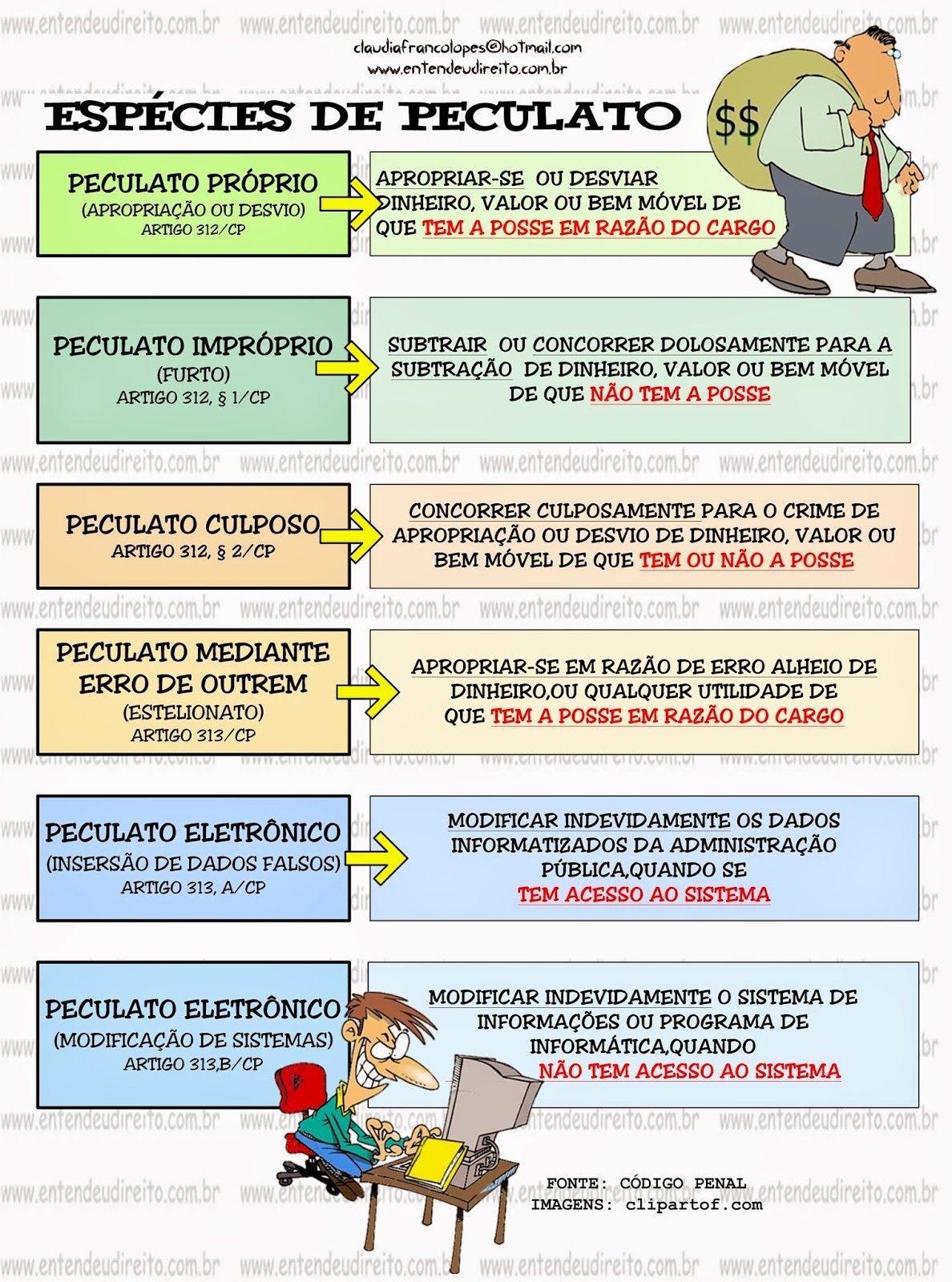 ESPÉCIES DE PECULATO | Direito penal, Entendeu direito