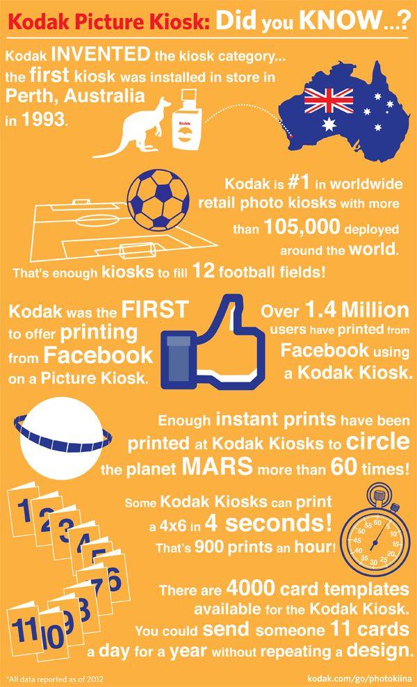 Infographic: 20 Years of Kodak Picture Kiosk | Phone Photography