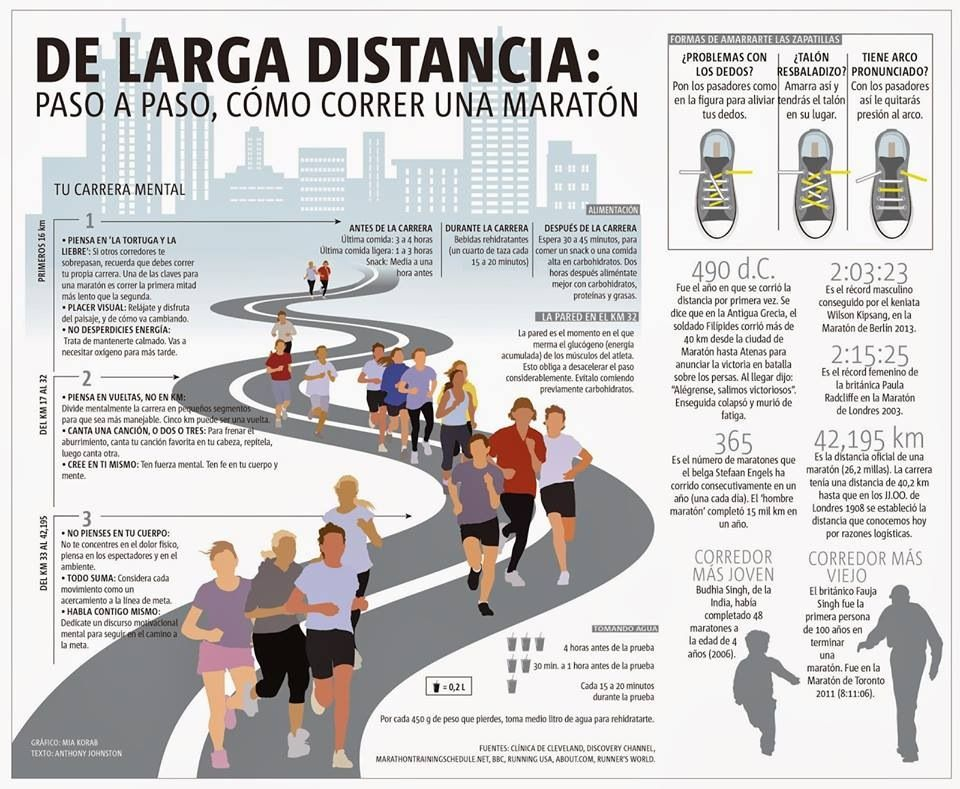 Maratón Correr Maraton Entrenamiento Para Correr Como Correr