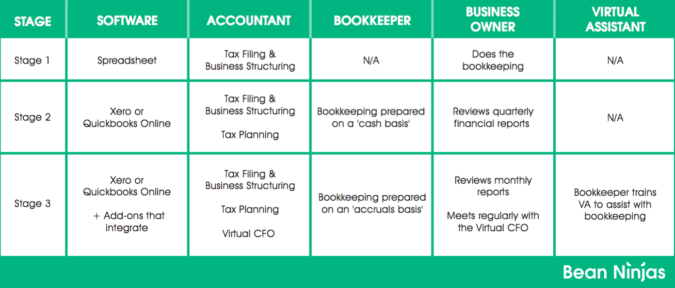 Who Do You Need on Your Accounting Team? Accounting
