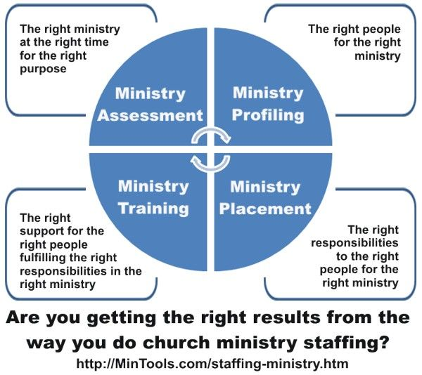 Our objective in staffing for ministry in the Church should