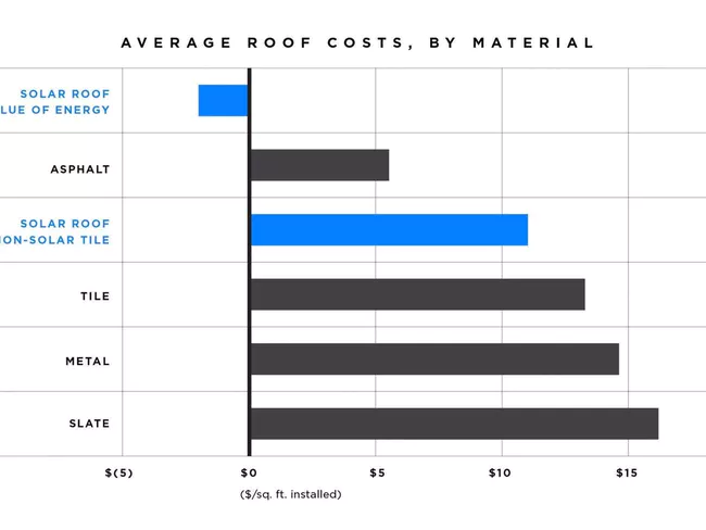 Tesla Solar Roof V3 Pricing Design Rumored Features Colors Launch Date Solar Roof Tiles Solar Roof Tesla Solar Roof