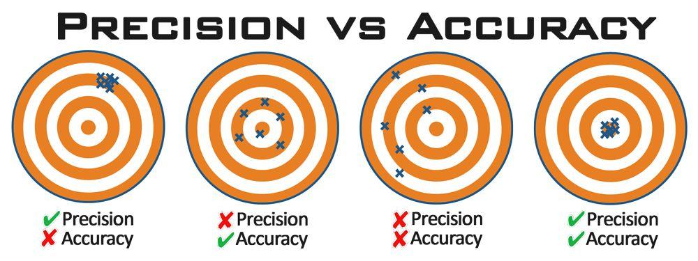 Precision Vs Accuracy Scientific Method Measurement Pinterest