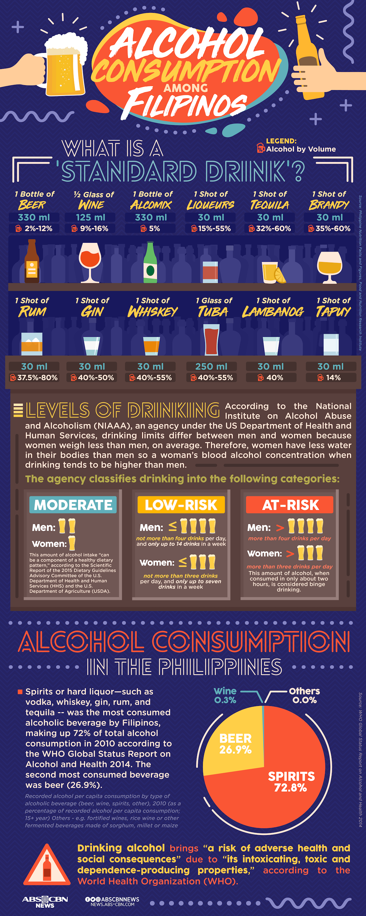 Alcohol consumption among Filipinos Alcohol, Filipino